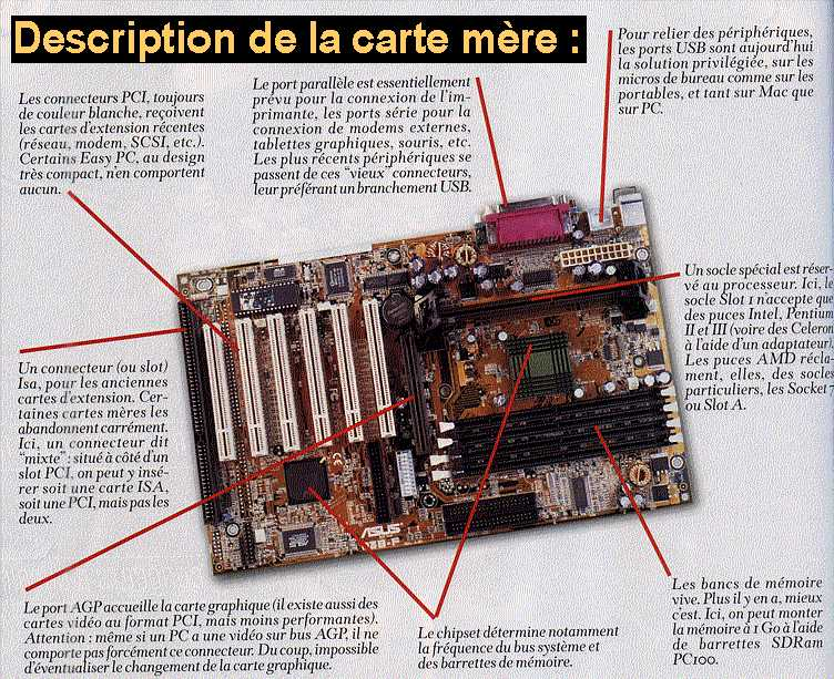 La carte m�re / Source : SVM